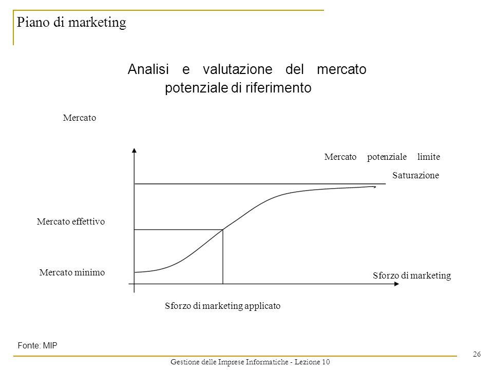 Gestione delle Imprese Informatiche - Lezione 10 26 Piano di marketing Analisi e valutazione del mercato potenziale di riferimento Mercato Mercato potenziale limite Saturazione Mercato effettivo Mercato minimo Sforzo di marketing Sforzo di marketing applicato Fonte: MIP