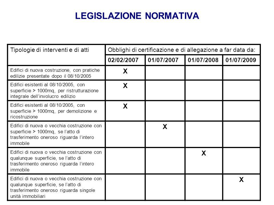 LEGISLAZIONE NORMATIVA Tipologie di interventi e di attiObblighi di certificazione e di allegazione a far data da: 02/02/200701/07/200701/07/200801/07