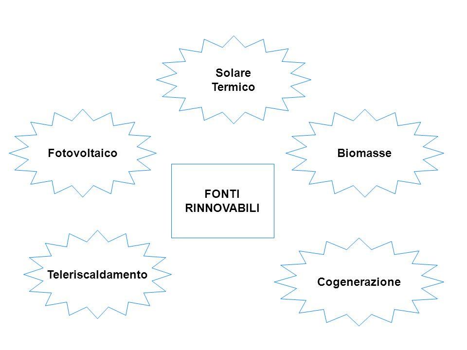 Fotovoltaico Solare Termico Teleriscaldamento Biomasse Cogenerazione FONTI RINNOVABILI