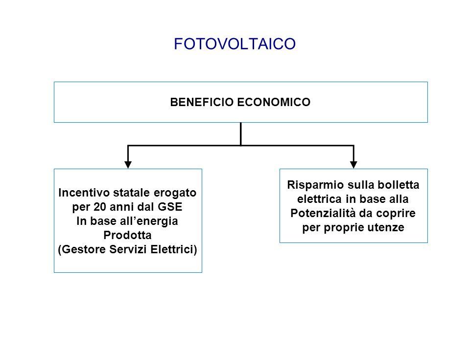 FOTOVOLTAICO BENEFICIO ECONOMICO Incentivo statale erogato per 20 anni dal GSE In base all'energia Prodotta (Gestore Servizi Elettrici) Risparmio sull