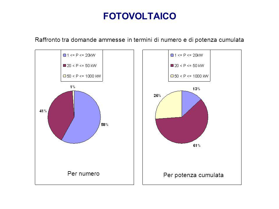 FOTOVOLTAICO Raffronto tra domande ammesse in termini di numero e di potenza cumulata Per numero Per potenza cumulata