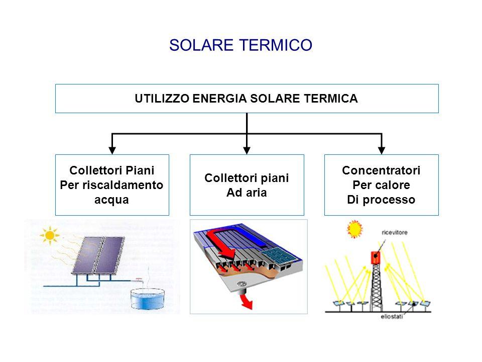 SOLARE TERMICO UTILIZZO ENERGIA SOLARE TERMICA Collettori Piani Per riscaldamento acqua Concentratori Per calore Di processo Collettori piani Ad aria