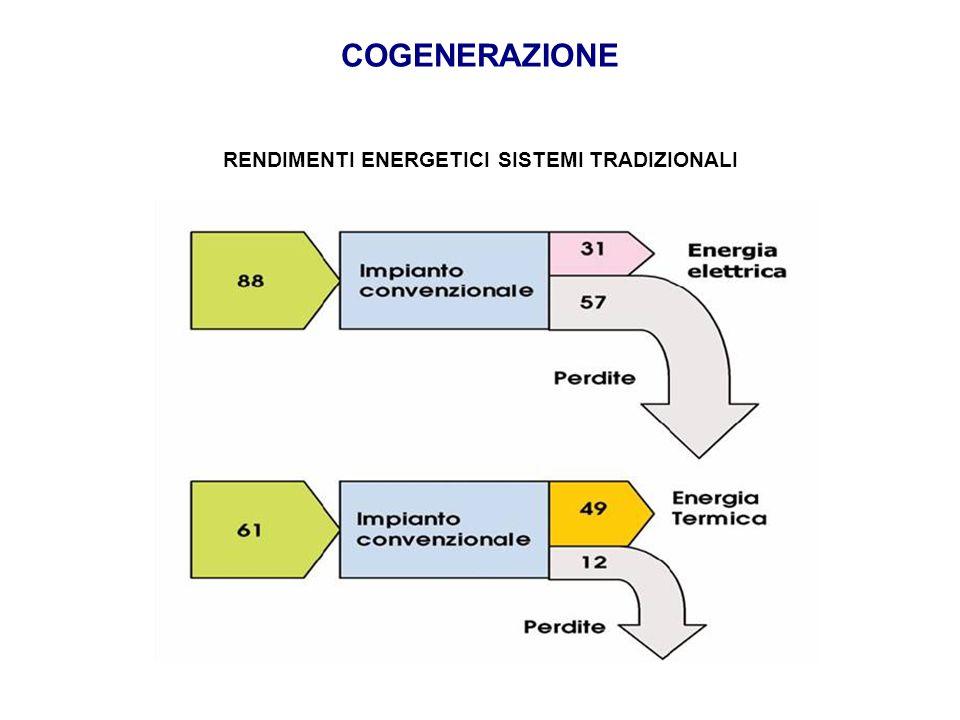 COGENERAZIONE RENDIMENTI ENERGETICI SISTEMI TRADIZIONALI