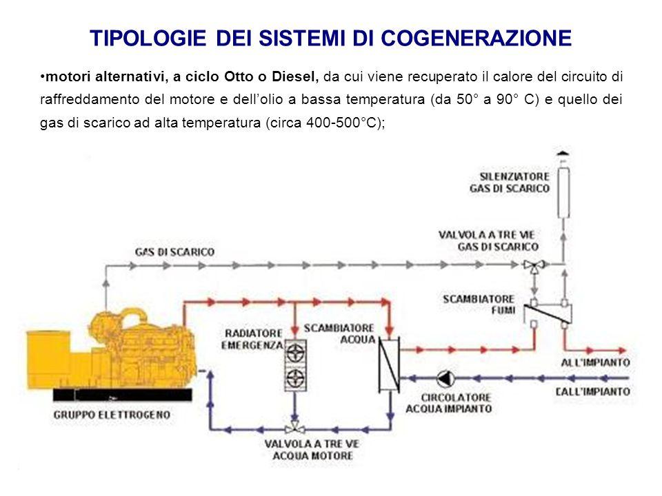 TIPOLOGIE DEI SISTEMI DI COGENERAZIONE motori alternativi, a ciclo Otto o Diesel, da cui viene recuperato il calore del circuito di raffreddamento del