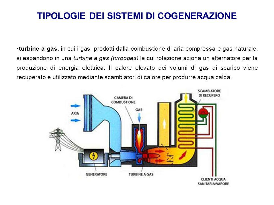 TIPOLOGIE DEI SISTEMI DI COGENERAZIONE turbine a gas, in cui i gas, prodotti dalla combustione di aria compressa e gas naturale, si espandono in una t