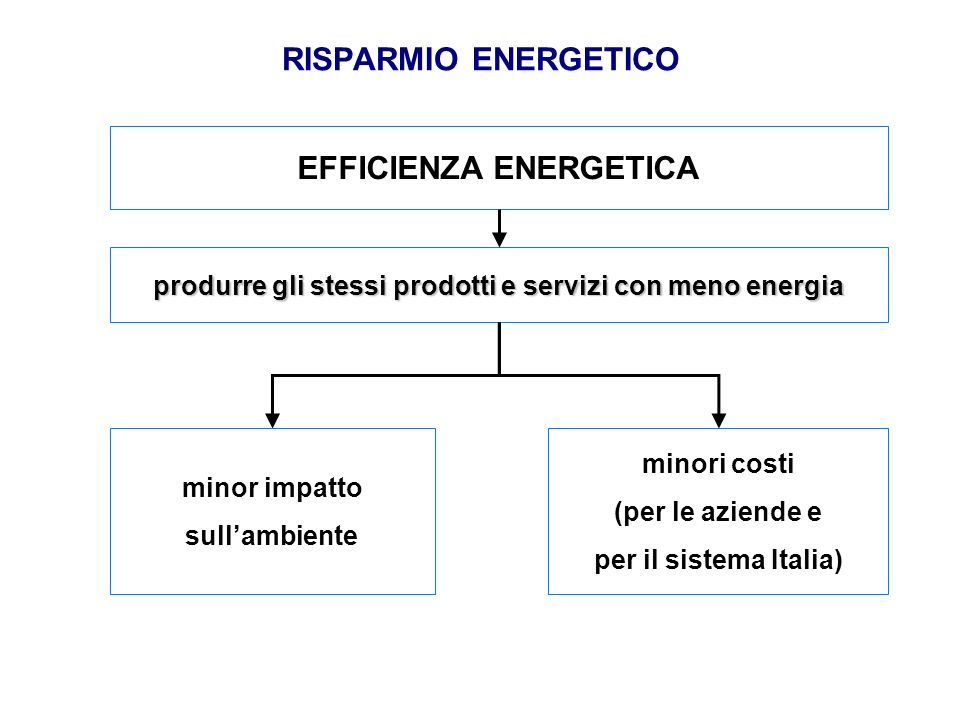 RISPARMIO ENERGETICO EFFICIENZA ENERGETICA produrre gli stessi prodotti e servizi con meno energia minor impatto sull'ambiente minori costi (per le az