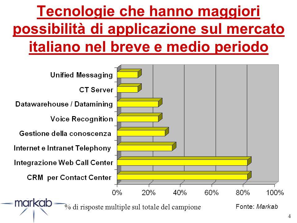 4 Tecnologie che hanno maggiori possibilità di applicazione sul mercato italiano nel breve e medio periodo Fonte: Markab % di risposte multiple sul totale del campione