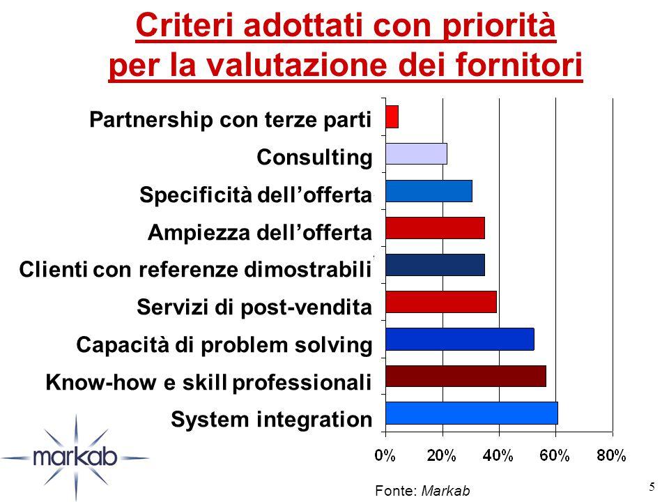 5 Criteri adottati con priorità per la valutazione dei fornitori Fonte: Markab Partnership con terze parti Consulting Specificità dell'offerta Ampiezza dell'offerta Clienti con referenze dimostrabili Servizi di post-vendita Capacità di problem solving Know-how e skill professionali System integration