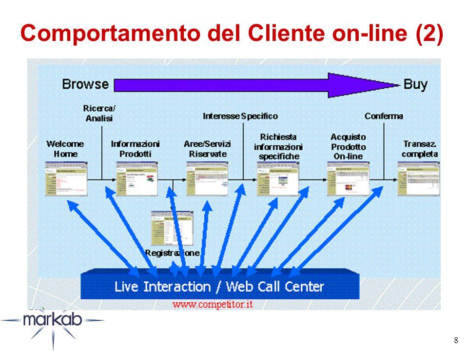 8 Comportamento del Cliente on-line (2)