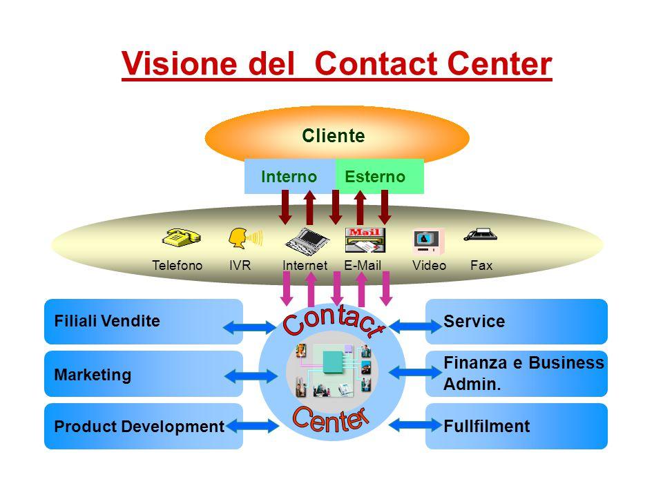 Telefono IVR Internet E-Mail Video Fax Cliente Interno Esterno Service Finanza e Business Admin.