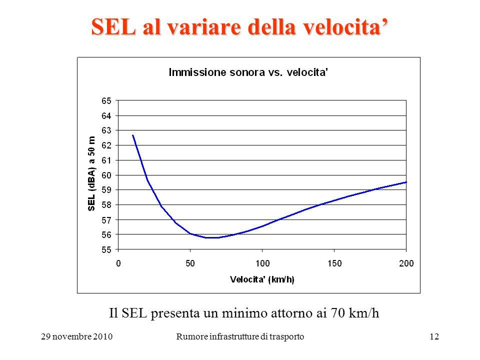 29 novembre 2010Rumore infrastrutture di trasporto12 SEL al variare della velocita' Il SEL presenta un minimo attorno ai 70 km/h
