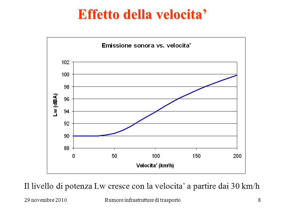 29 novembre 2010Rumore infrastrutture di trasporto8 Effetto della velocita' Il livello di potenza Lw cresce con la velocita' a partire dai 30 km/h