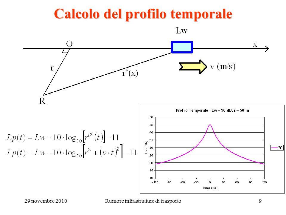 29 novembre 2010Rumore infrastrutture di trasporto10 Calcolo del profilo temporale Al crescere della velocita' il profilo diventa piu' aguzzo