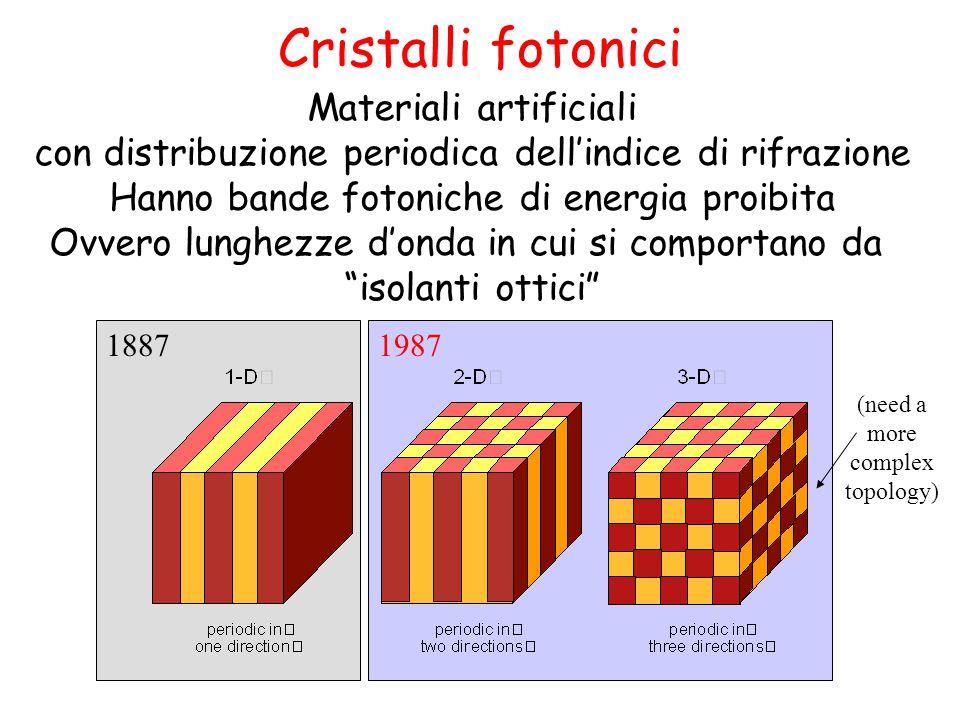 18871987 Materiali artificiali con distribuzione periodica dell'indice di rifrazione Hanno bande fotoniche di energia proibita Ovvero lunghezze d'onda in cui si comportano da isolanti ottici (need a more complex topology) Cristalli fotonici