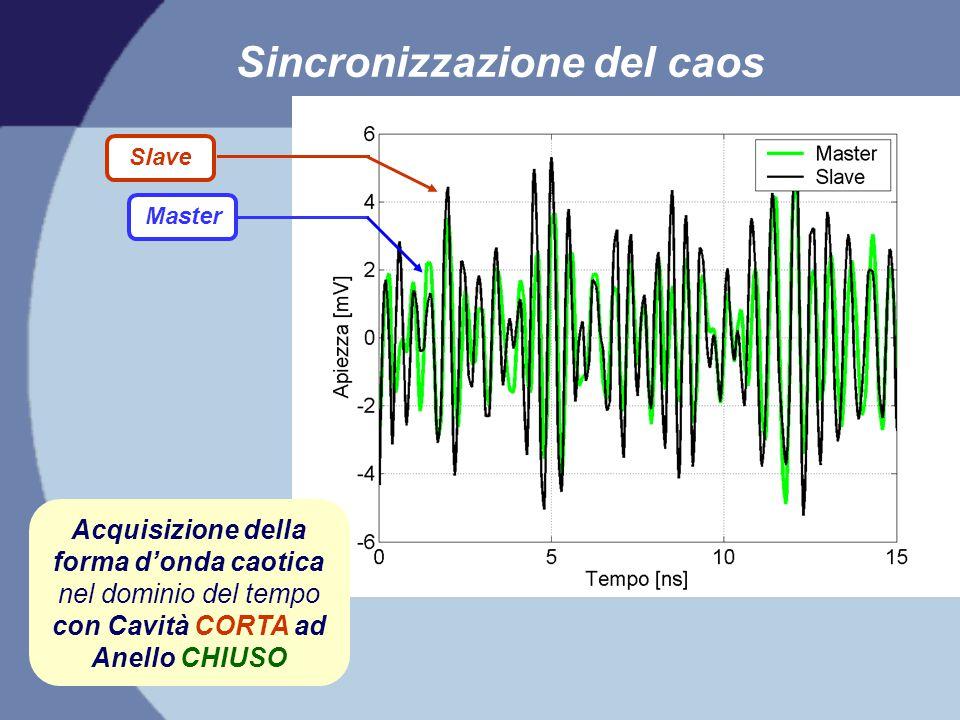 Sincronizzazione del caos Acquisizione della forma d'onda caotica nel dominio del tempo con Cavità CORTA ad Anello CHIUSO Slave Master