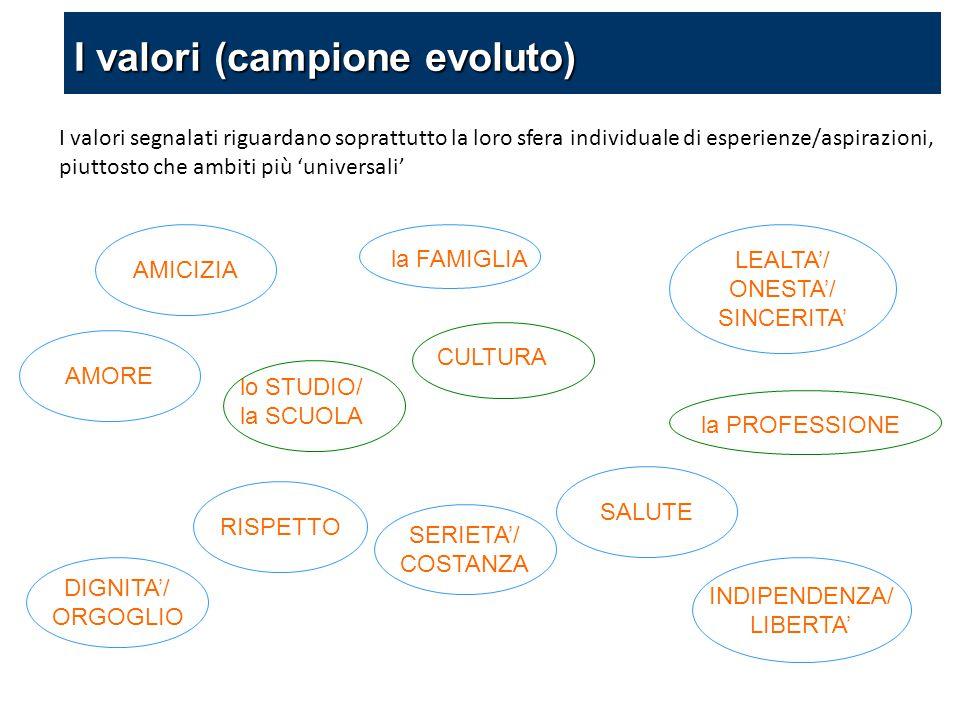 I valori segnalati riguardano soprattutto la loro sfera individuale di esperienze/aspirazioni, piuttosto che ambiti più 'universali' AMICIZIA LEALTA'/ ONESTA'/ SINCERITA' SERIETA'/ COSTANZA DIGNITA'/ ORGOGLIO INDIPENDENZA/ LIBERTA' RISPETTO AMORE SALUTE lo STUDIO/ la SCUOLA la PROFESSIONE la FAMIGLIA CULTURA I valori (campione evoluto)