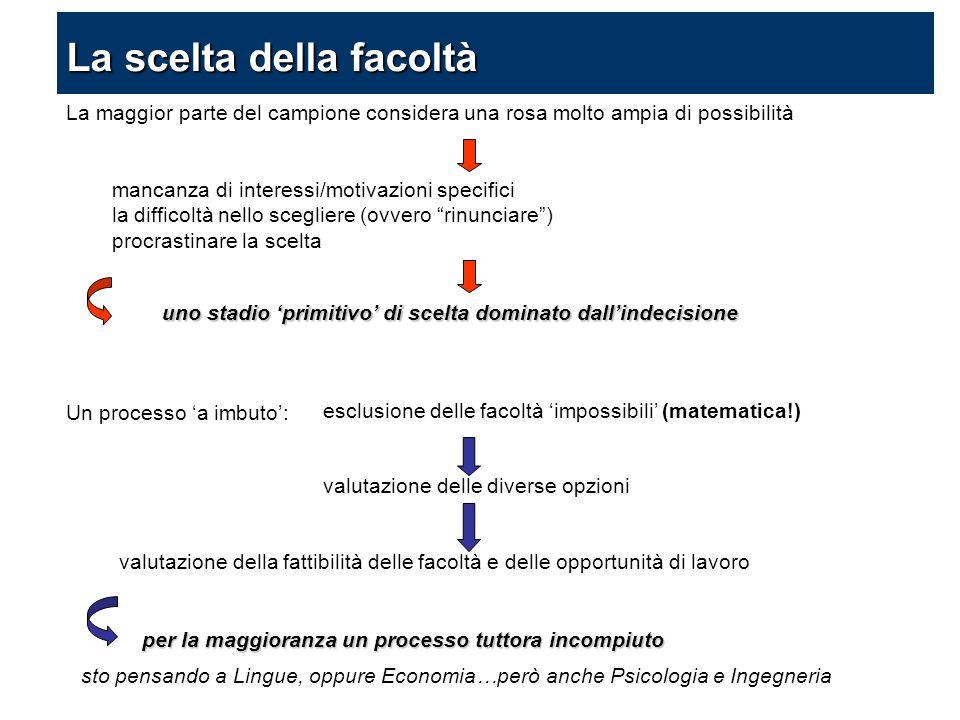 Un processo 'a imbuto': esclusione delle facoltà 'impossibili' (matematica!) valutazione delle diverse opzioni valutazione della fattibilità delle fac