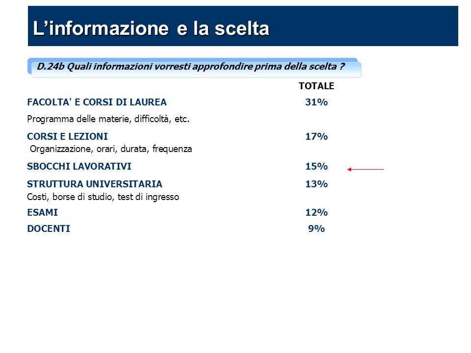 D.24b Quali informazioni vorresti approfondire prima della scelta ? TOTALE FACOLTA' E CORSI DI LAUREA 31% Programma delle materie, difficoltà, etc. CO