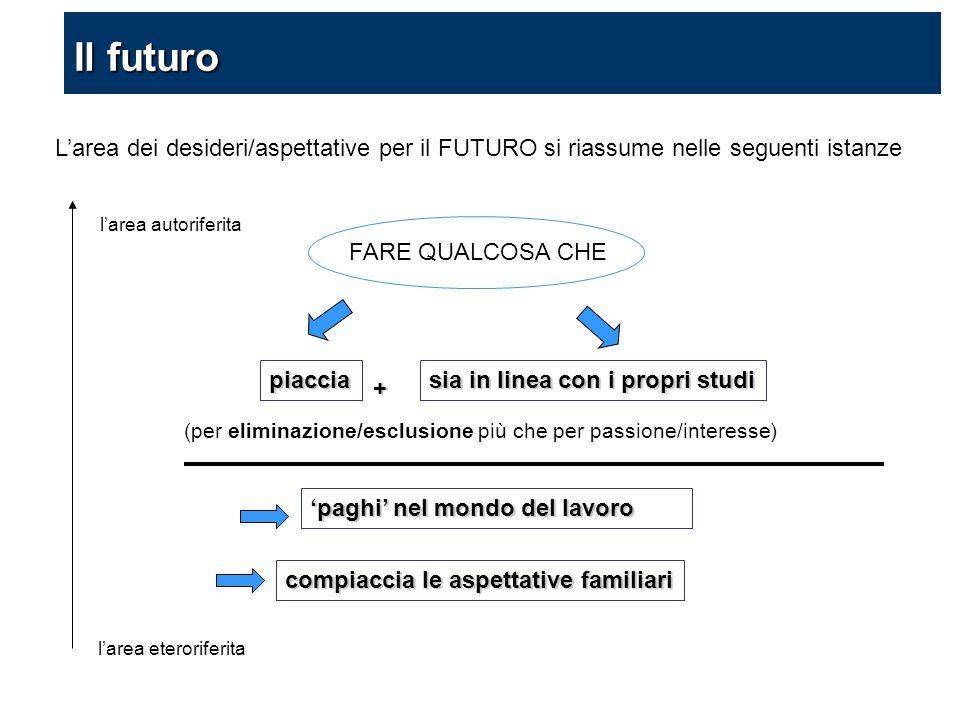 piaccia sia in linea con i propri studi + 'paghi' nel mondo del lavoro compiaccia le aspettative familiari (per eliminazione/esclusione più che per pa
