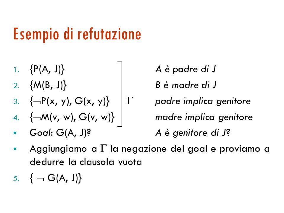 Risoluzione per refutazione  Il teorema di refutazione ci suggerisce un metodo alternativo completo  Teorema di refutazione: Se   {  A } è insodd