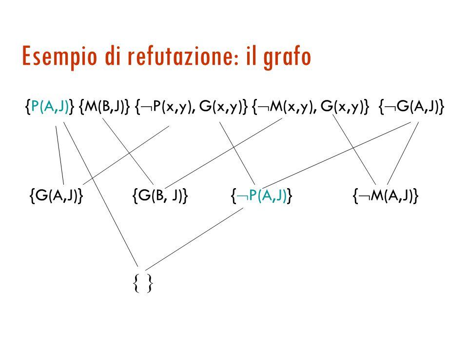 Esempio di refutazione 1. {P(A, J)}A è padre di J 2. {M(B, J)}B è madre di J 3. {  P(x, y), G(x, y)}  padre implica genitore 4. {  M(v, w), G(v, w)