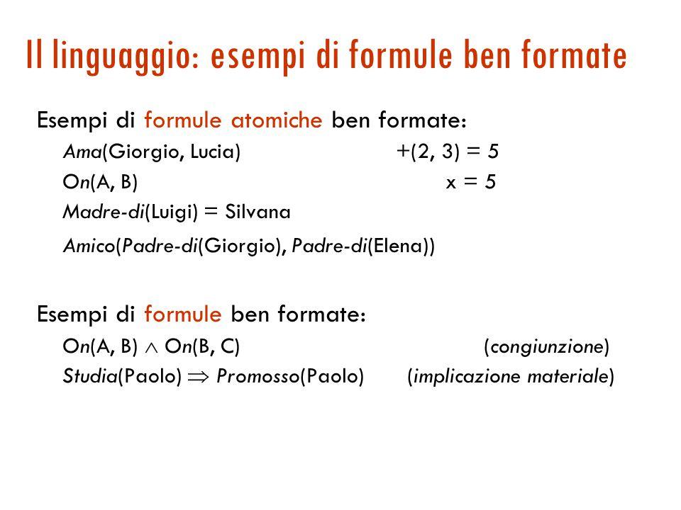 Il linguaggio: esempi di formule ben formate Esempi di formule atomiche ben formate: Ama(Giorgio, Lucia) +(2, 3) = 5 On(A, B)x = 5 Madre-di(Luigi) = Silvana Amico(Padre-di(Giorgio), Padre-di(Elena)) Esempi di formule ben formate: On(A, B)  On(B, C) (congiunzione) Studia(Paolo)  Promosso(Paolo) (implicazione materiale)