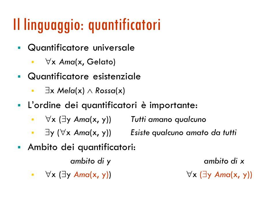 Il linguaggio: quantificatori  Quantificatore universale   x Ama(x, Gelato)  Quantificatore esistenziale   x Mela(x)  Rossa(x)  L'ordine dei quantificatori è importante:   x (  y Ama(x, y)) Tutti amano qualcuno   y (  x Ama(x, y)) Esiste qualcuno amato da tutti  Ambito dei quantificatori: ambito di y ambito di x   x (  y Ama(x, y))  x (  y Ama(x, y))