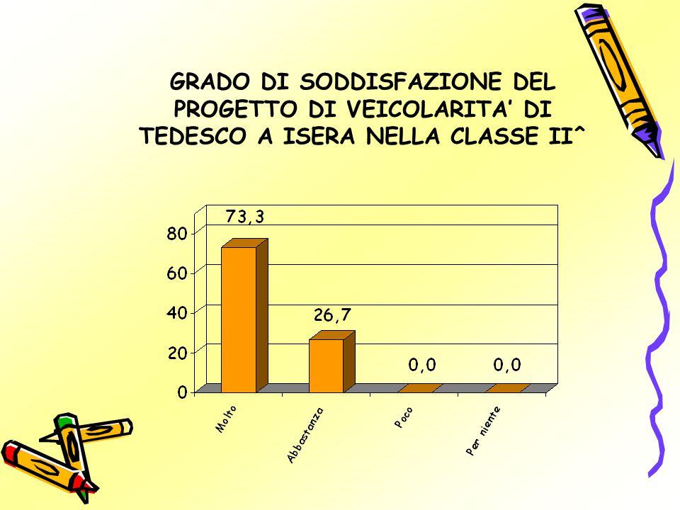 GRADO DI SODDISFAZIONE DEL PROGETTO DI VEICOLARITA' DI TEDESCO A ISERA NELLA CLASSE II^