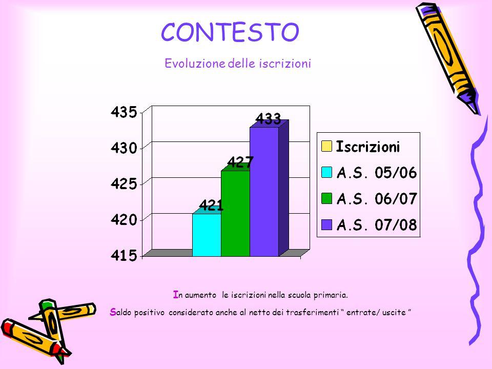 CONTESTO Evoluzione delle iscrizioni I n aumento le iscrizioni nella scuola primaria.