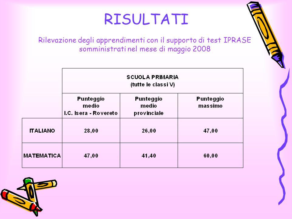 RISULTATI Rilevazione degli apprendimenti con il supporto di test IPRASE somministrati nel mese di maggio 2008