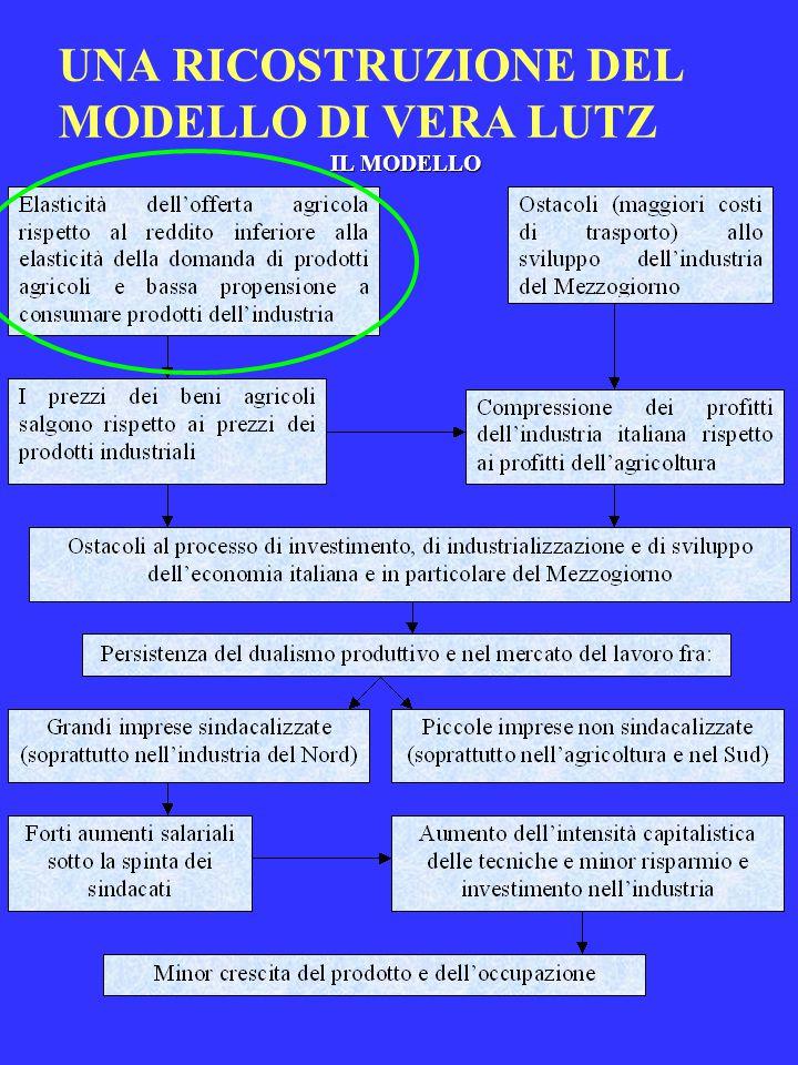 UNA RICOSTRUZIONE DEL MODELLO DI VERA LUTZ IL MODELLO