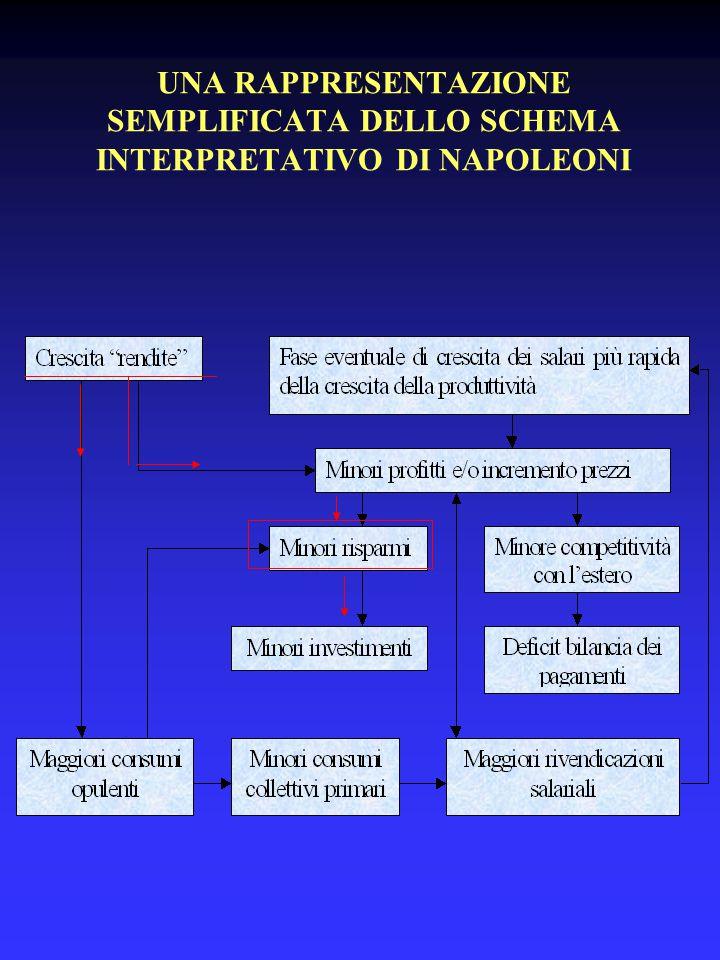 UNA RAPPRESENTAZIONE SEMPLIFICATA DELLO SCHEMA INTERPRETATIVO DI NAPOLEONI