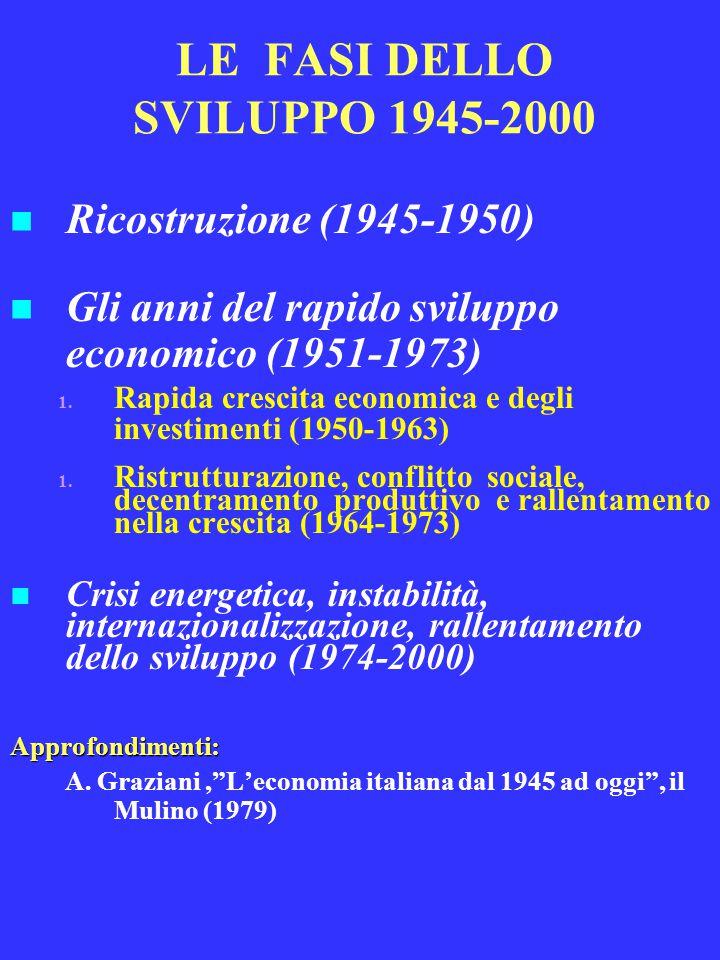 PERIODO DELLA CRISI ENERGETICA, INSTABILITÀ, INTERNAZIONALIZZAZIONE RALLENTAMENTO DELLO SVILUPPO ECONOMICO (1974-95) Internazionalizzazione delle economie Internazionalizzazione delle economie  Riduzione del controllo nazionale sulla politica economica  Riduzione di capacità di previsione, controllo e stabilizzazione  Crisi energetiche (1973-1979)  Instabilità dei cambi (1971-73) Svalutazione - inflazione – svalutazione Svalutazione - inflazione – svalutazione Il debito pubblico Il debito pubblico