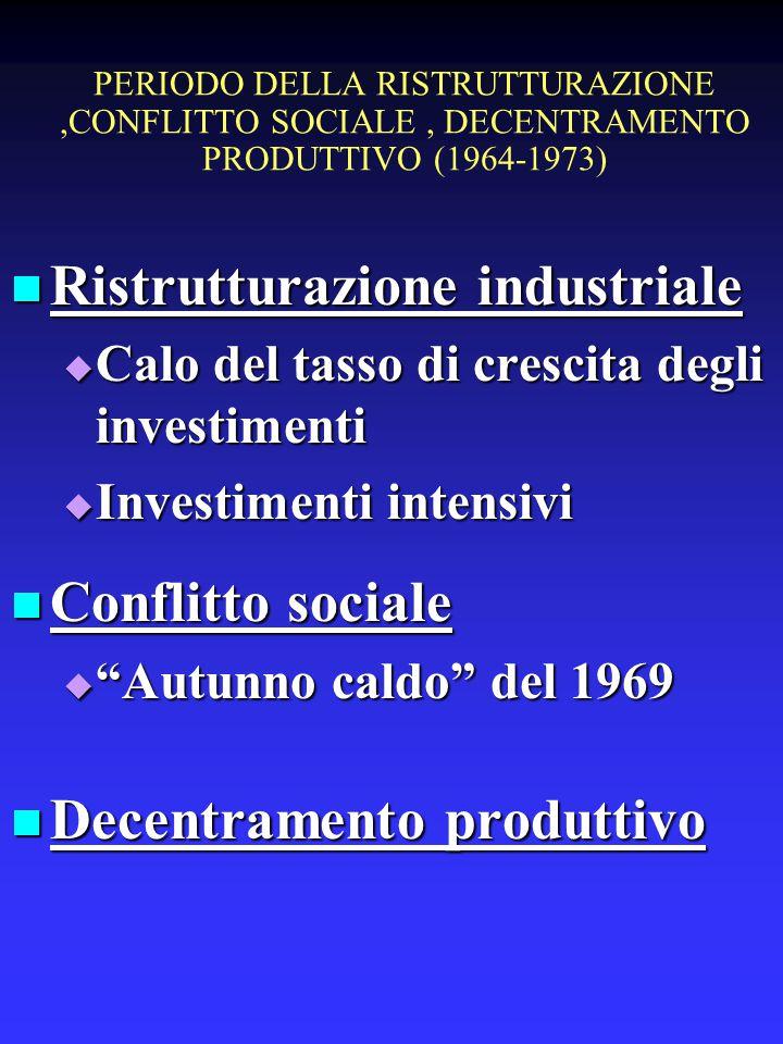 PERIODO DELLA RISTRUTTURAZIONE,CONFLITTO SOCIALE, DECENTRAMENTO PRODUTTIVO (1964-1973) Ristrutturazione industriale Ristrutturazione industriale  Calo del tasso di crescita degli investimenti  Investimenti intensivi Conflitto sociale Conflitto sociale  Autunno caldo del 1969 Decentramento produttivo Decentramento produttivo