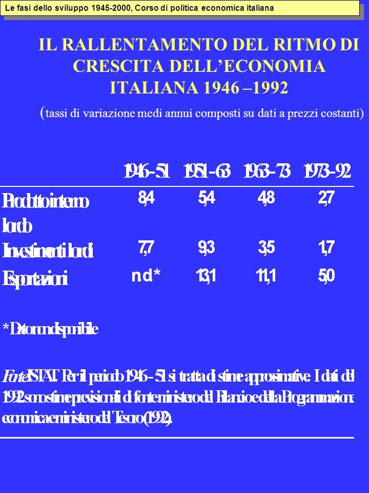 IL RALLENTAMENTO DEL RITMO DI CRESCITA DELL'ECONOMIA ITALIANA 1946 –1992 ( tassi di variazione medi annui composti su dati a prezzi costanti) Le fasi dello sviluppo 1945-2000, Corso di politica economica italiana