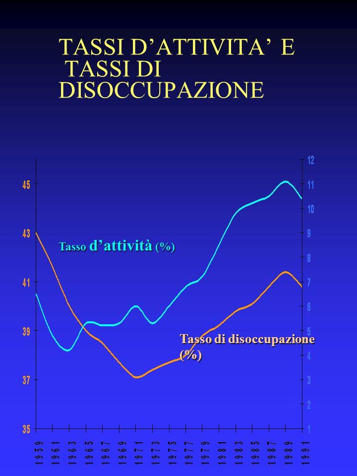 TASSI D'ATTIVITA' E TASSI DI DISOCCUPAZIONE Tasso di disoccupazione (%) Tasso d'attività (%)