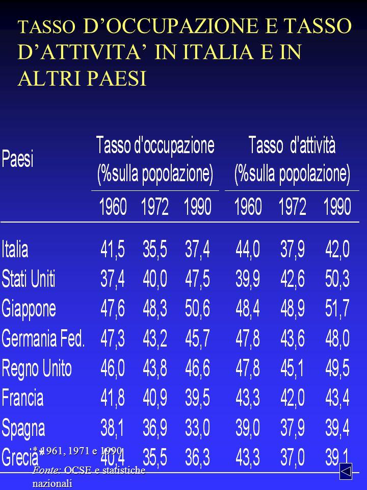 TASSO D'OCCUPAZIONE E TASSO D'ATTIVITA' IN ITALIA E IN ALTRI PAESI * 1961, 1971 e 1990 Fonte: OCSE e statistiche nazionali