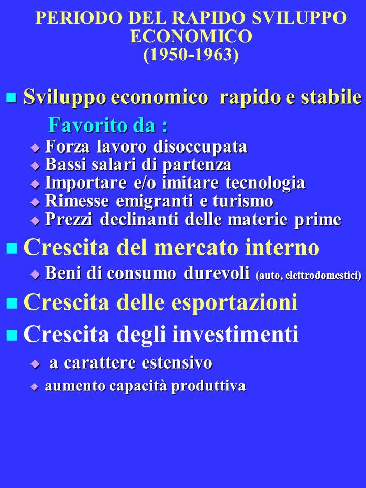 Il rallentamento tendenziale della crescita (1950-2004) Ritmo di crescita dell'economia italiana nel secondo dopoguerra (tassi di variazione medi annui, prezzi costanti) PIL in PPA PIL pro- capite Investim.