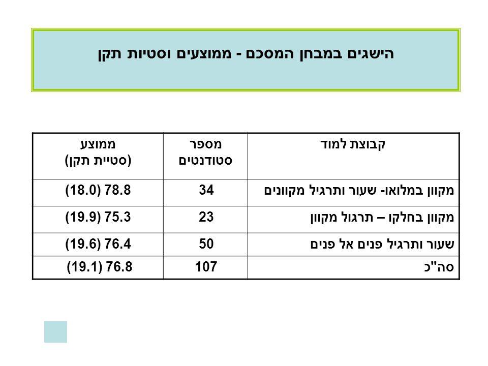 קבוצת למודמספר סטודנטים ממוצע (סטיית תקן) מקוון במלואו- שעור ותרגיל מקוונים34(18.0) 78.8 מקוון בחלקו – תרגול מקוון23(19.9) 75.3 שעור ותרגיל פנים אל פנים50(19.6) 76.4 סה כ107 (19.1) 76.8 הישגים במבחן המסכם - ממוצעים וסטיות תקן
