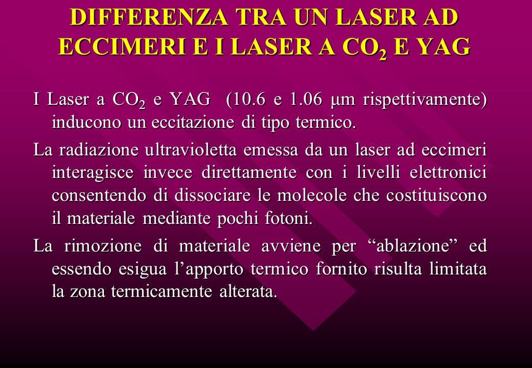 I Laser a CO 2 e YAG (10.6 e 1.06 μm rispettivamente) inducono un eccitazione di tipo termico. La radiazione ultravioletta emessa da un laser ad eccim