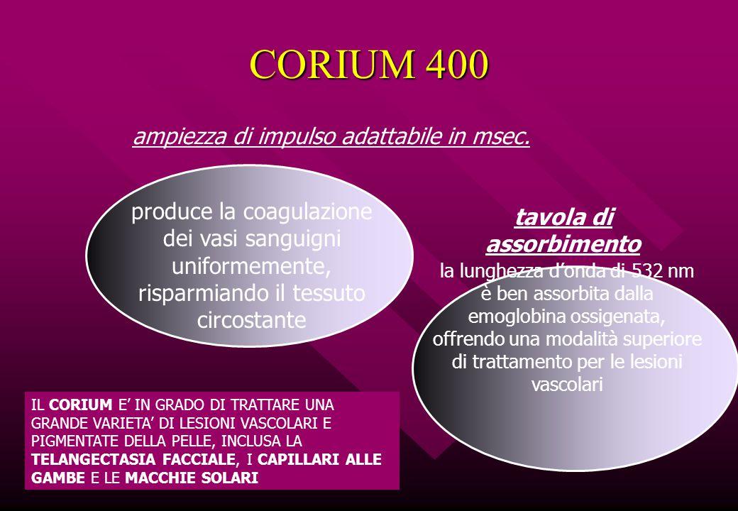 CORIUM 400 ampiezza di impulso adattabile in msec. produce la coagulazione dei vasi sanguigni uniformemente, risparmiando il tessuto circostante tavol
