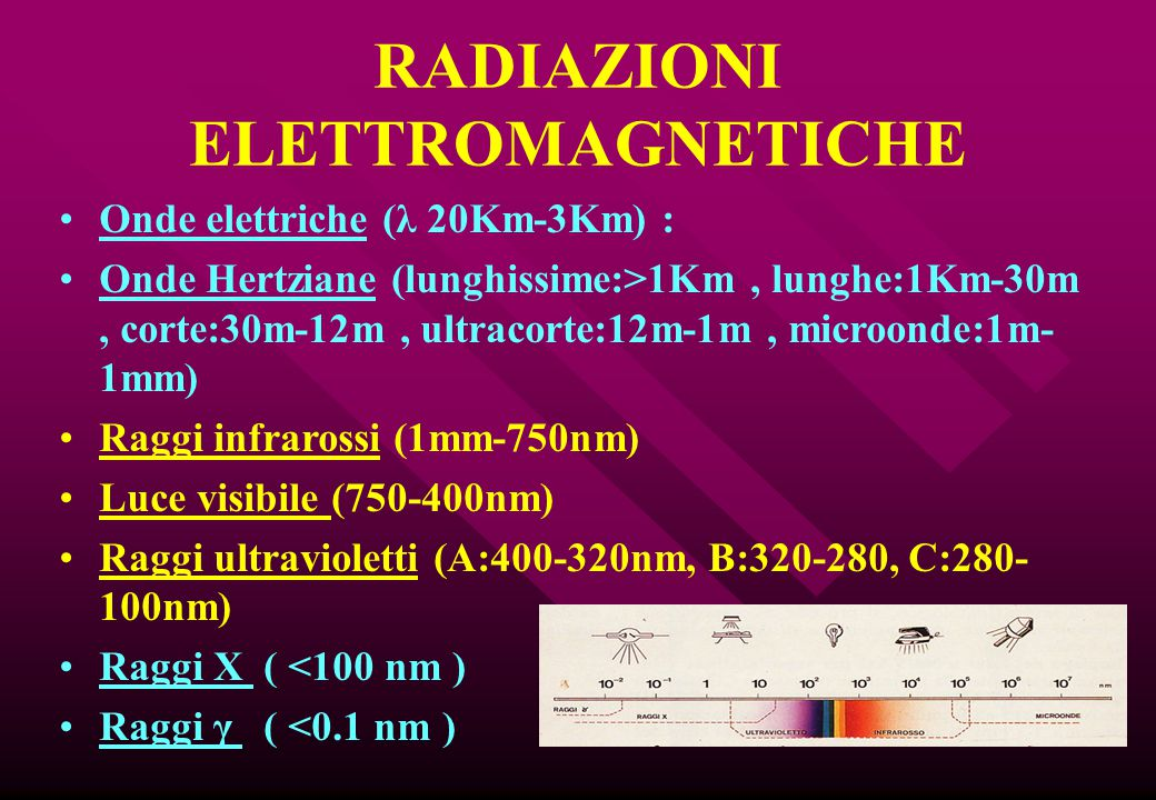 RADIAZIONI ELETTROMAGNETICHE Onde elettriche (λ 20Km-3Km) : Onde Hertziane (lunghissime:>1Km, lunghe:1Km-30m, corte:30m-12m, ultracorte:12m-1m, microo