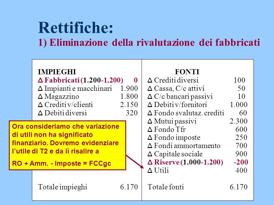 Rettifiche: 1) Eliminazione della rivalutazione dei fabbricati IMPIEGHIFONTI Δ Fabbricati (1.200-1.200) 0 Δ Crediti diversi 100 Δ Impianti e macchinar