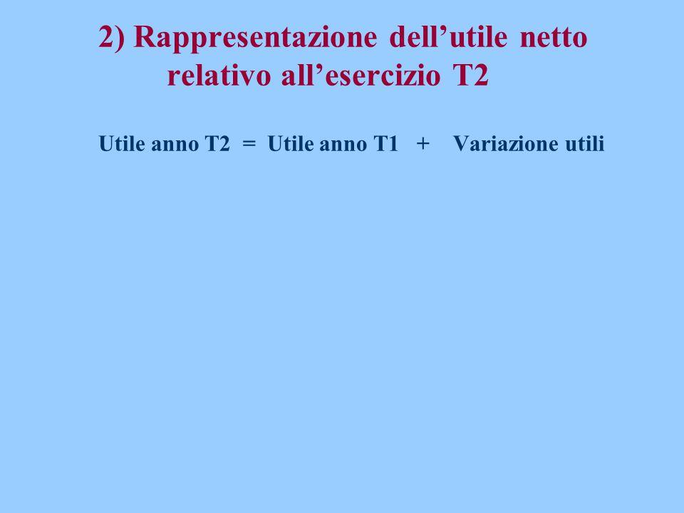 2) Rappresentazione dell'utile netto relativo all'esercizio T2 Utile anno T2 = Utile anno T1 + Variazione utili