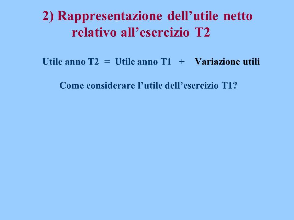2) Rappresentazione dell'utile netto relativo all'esercizio T2 Utile anno T2 = Utile anno T1 + Variazione utili Come considerare l'utile dell'esercizi