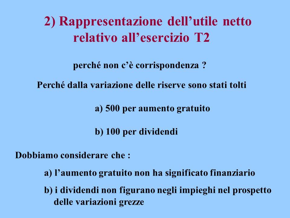2) Rappresentazione dell'utile netto relativo all'esercizio T2 perché non c'è corrispondenza ? Perché dalla variazione delle riserve sono stati tolti