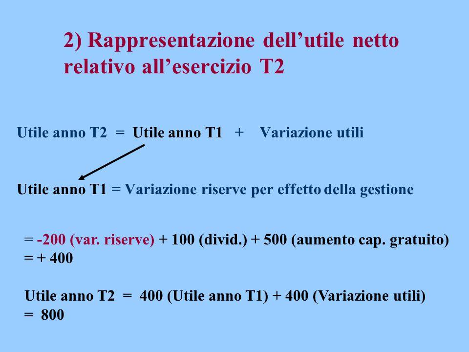 2) Rappresentazione dell'utile netto relativo all'esercizio T2 Utile anno T2 = Utile anno T1 + Variazione utili Utile anno T1 = Variazione riserve per