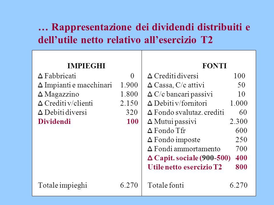 … Rappresentazione dei dividendi distribuiti e dell'utile netto relativo all'esercizio T2 IMPIEGHIFONTI Δ Fabbricati 0 Δ Crediti diversi 100 Δ Impiant
