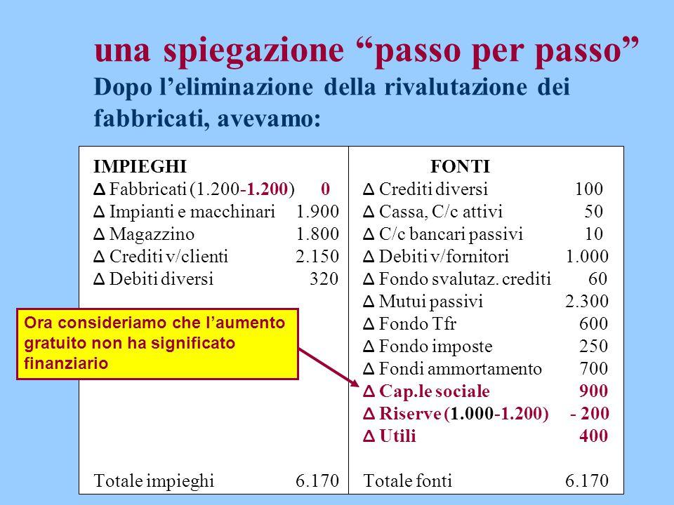 """una spiegazione """"passo per passo"""" Dopo l'eliminazione della rivalutazione dei fabbricati, avevamo: IMPIEGHIFONTI Δ Fabbricati (1.200-1.200) 0 Δ Credit"""