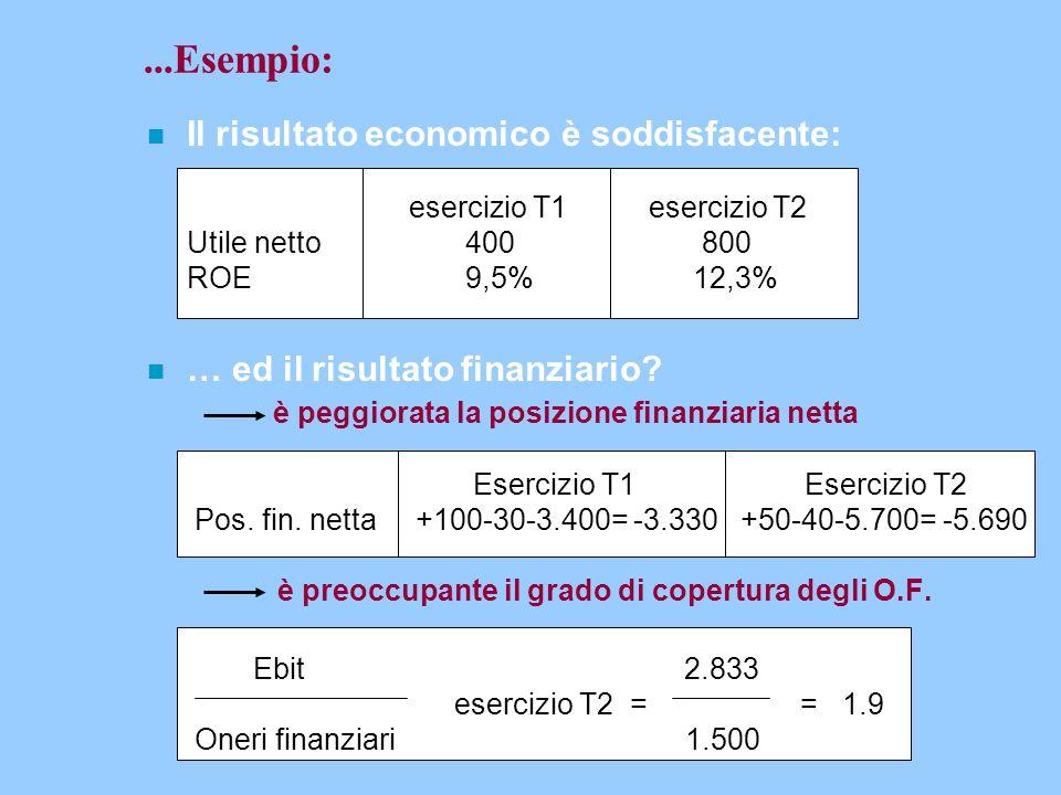 ...Esempio: n Il risultato economico è soddisfacente: esercizio T1 esercizio T2 Utile netto400 800 ROE9,5% 12,3% n … ed il risultato finanziario? è pe